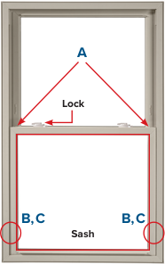 Latches (A) are located on the top corners of the bottom sash. Pivot bars (B) are located on the window sash, and balancers (C) are located in the window frame.