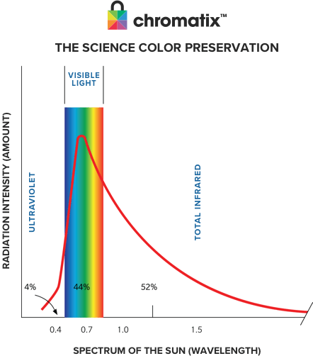 Chromatix color chart - Shows radiation intensity (amount) compared to spectrum of the sun (wavelength)
